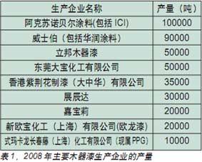 2008年中国木器涂料产量