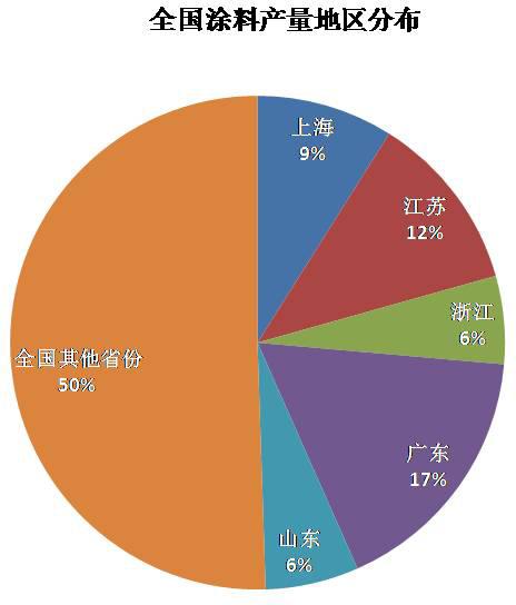 图二:中国涂料地区分布